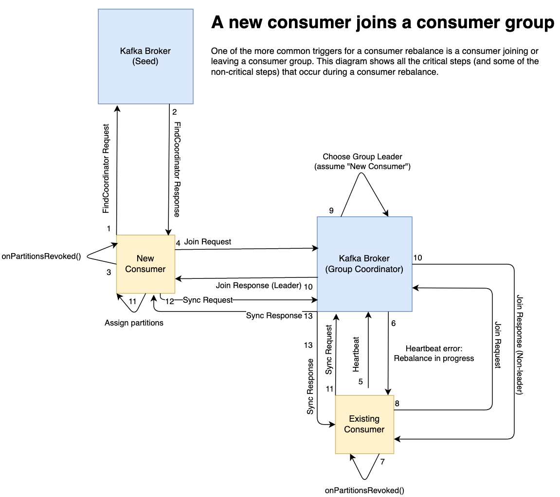 a diagram showing consumer interactions with brokers during a rebalance